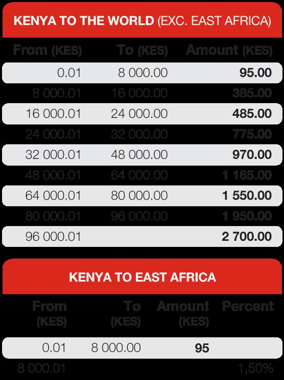 Send Money From Kenya